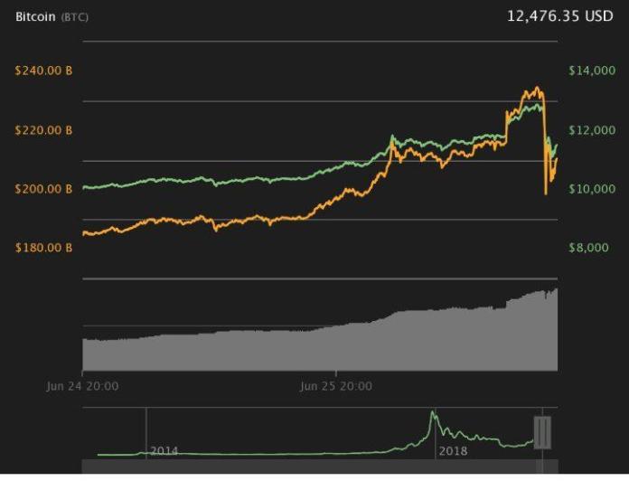 Biểu đồ giá Bitcoin 24 giờ.
