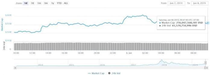 Tổng vốn hóa thị trường tiền mã hóa, tiendientu, tiền điện tử