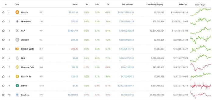 Top 10 đồng tiền điện tử , tiendientu, tiền điện tử