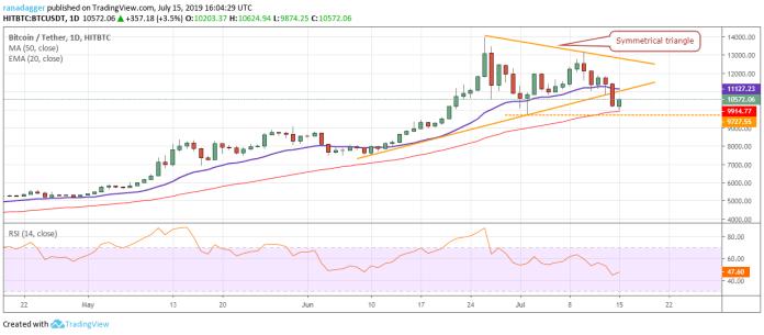 tiendientu.com-phan-tich-gia-bitcoin-ngay-16-7-2019-tiendientu-com
