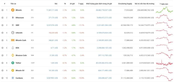 Top 10 đồng tiền điện tử theo vốn hóa