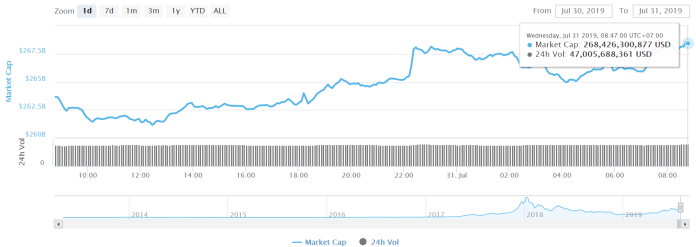 Tổng vốn hóa thị trường crypto