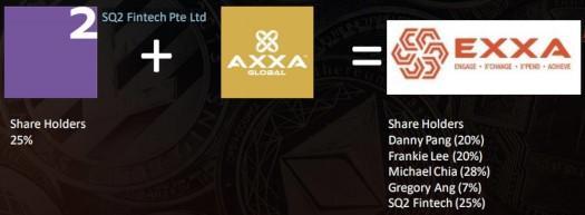 Axxa và SQ2 Fintech