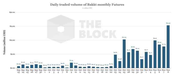 Khối lượng giao dịch của Bakkt