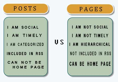 difference - wordpress posts and pages
