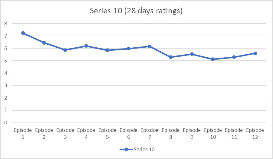 RATINGS: Doctor Who Series 10 overview - Blogtor Who