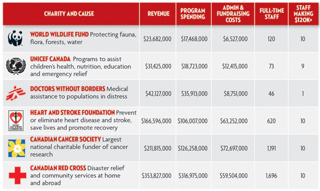 frais-administratifs-du-charitable-au-canada