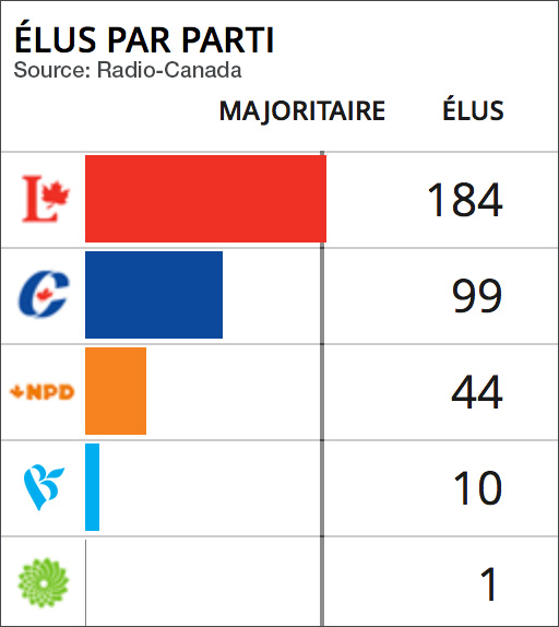 elus-par-parti-election-federale-du-19-oct-2015