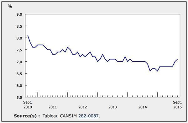 taux-de-chomage-jusqu-a-sept-2015