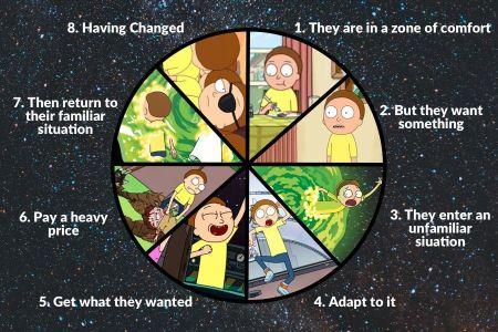 El círculo narrativo de Dan Harmon
