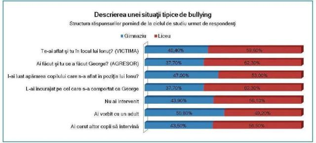 #desfiintatirecreatiile Raport bullying