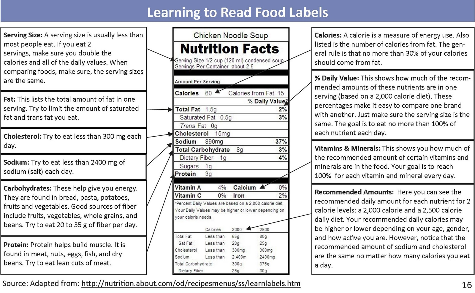Nutrition Labels Not True U Vib Blog