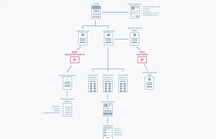 site maps - 10 outils pour la création de sitemaps