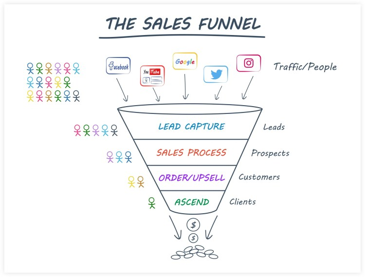 ClickFunnels Sales Funnel Flow Example