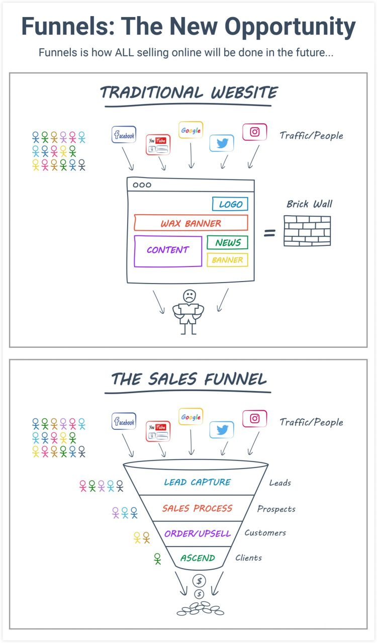 ClickFunnels High-converting Sales Funnel Example