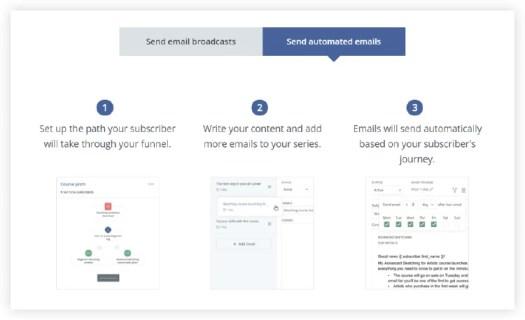 Convert Kits email automation walkthrough wizard.