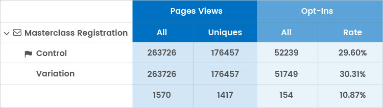 landing page opt in and pageview statistics