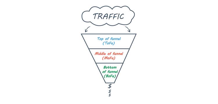 traffic lead generation funnel graphic