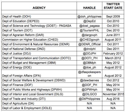 govt-social-media-accounts