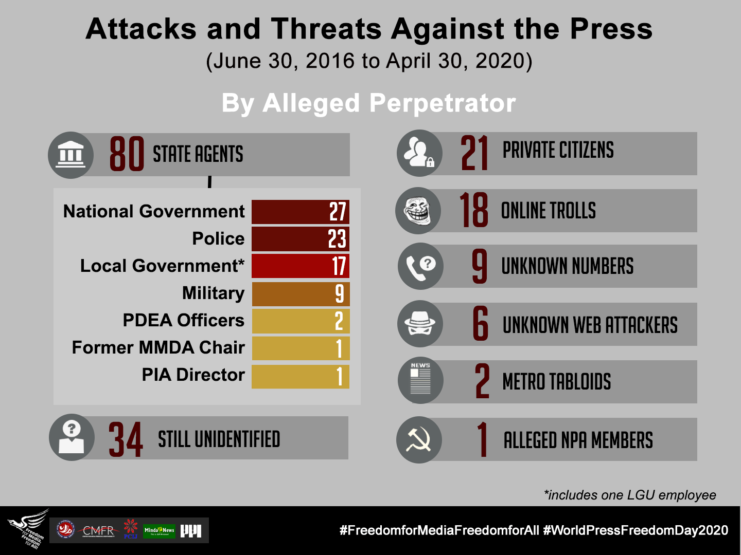 FIN – 3 – Threats and Attacks vs Press – By Perpetrator
