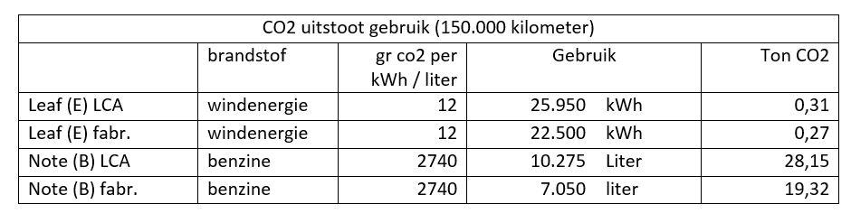 co2 uitstoot gebruik