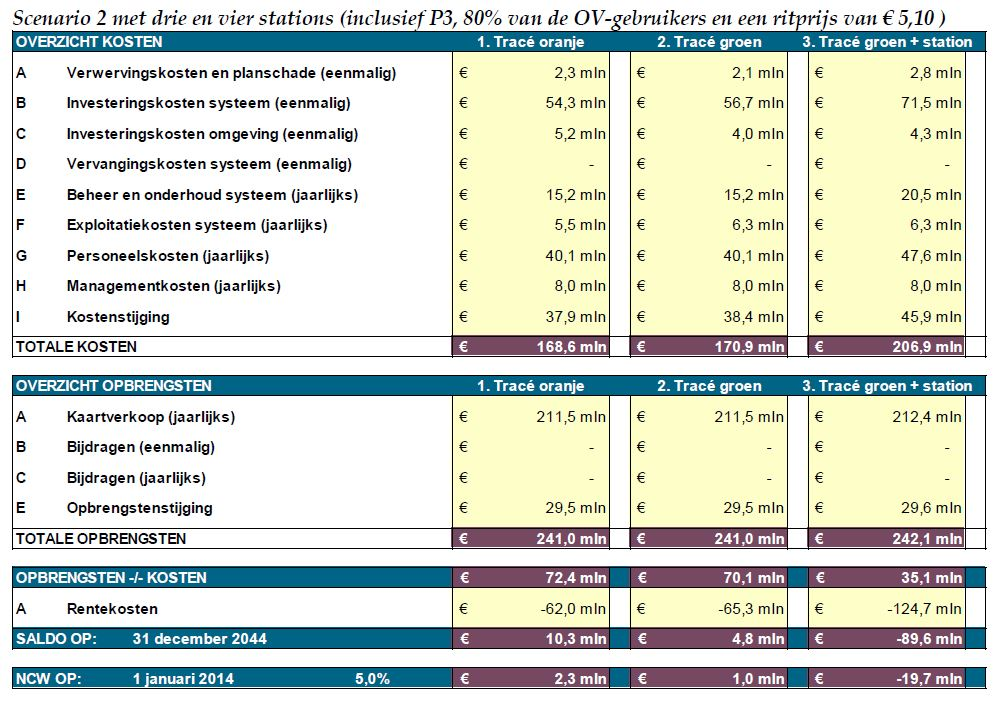 tabel kosten opbrengsten