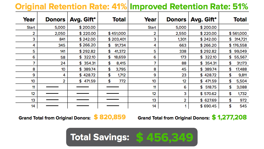 donor-retention-math-made-simple