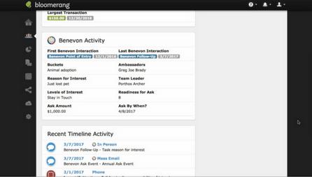 Benevon Activity Summary