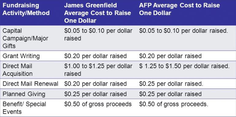 major gift fundraising basics