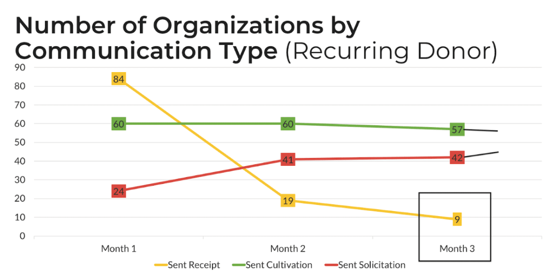 keep your recurring donors