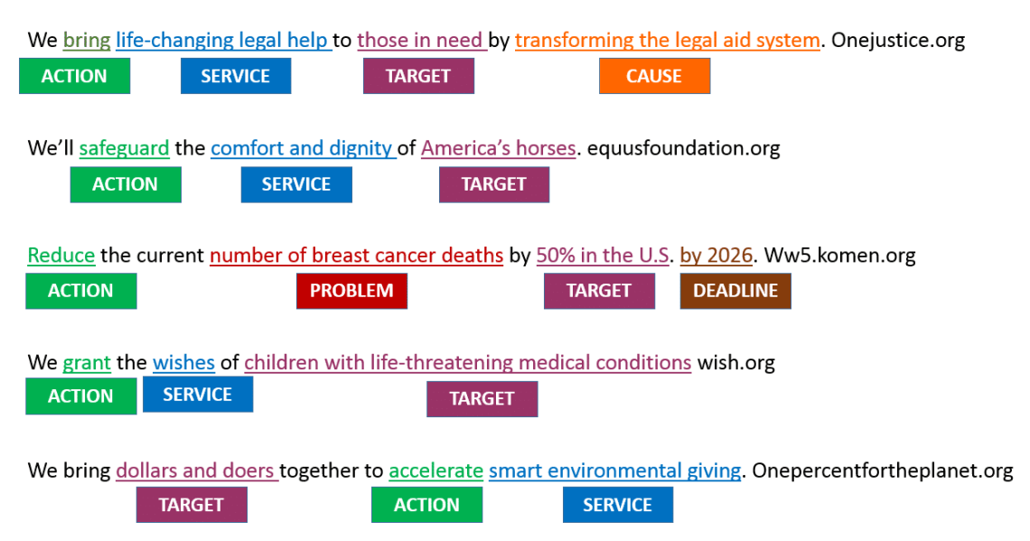 revised nonprofit mission statement
