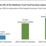 Medicare Trustees Report Shows Significant Improvements for Seniors and Taxpayers