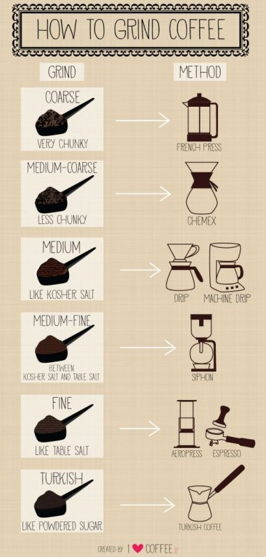 http://www.huffingtonpost.com/2014/10/21/grinding-coffee-beans-right_n_6015398.html