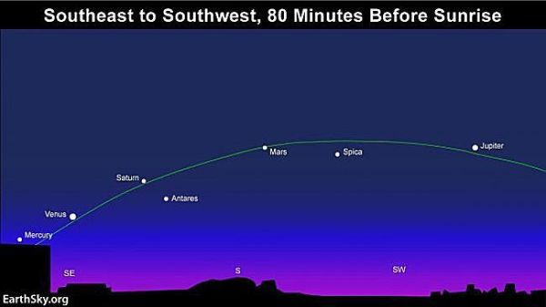 Five planets align one last time until 2018 | News ...