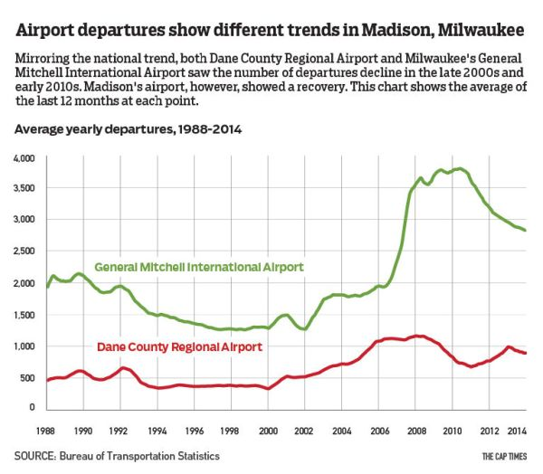 Flying high: In turbulent industry, Madison's airport is ...