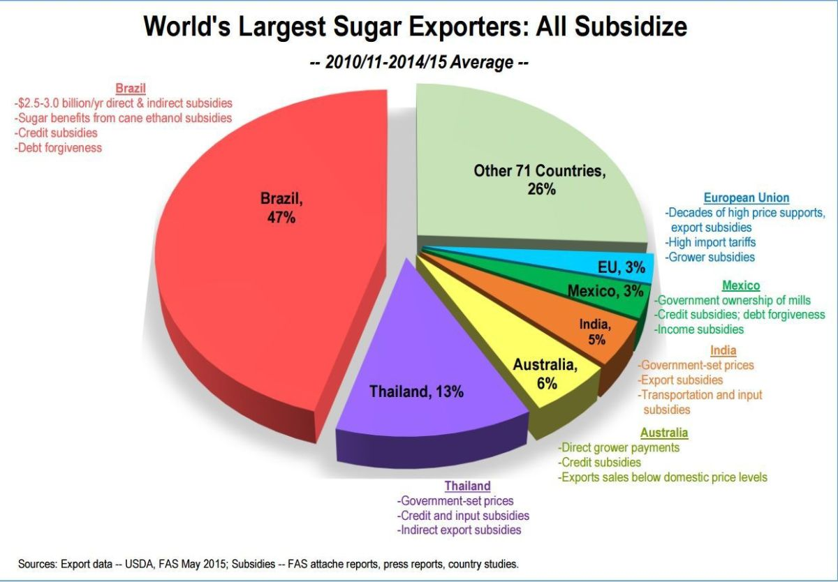 USDA Manages Domestic Sugar Production in Unstable World ...