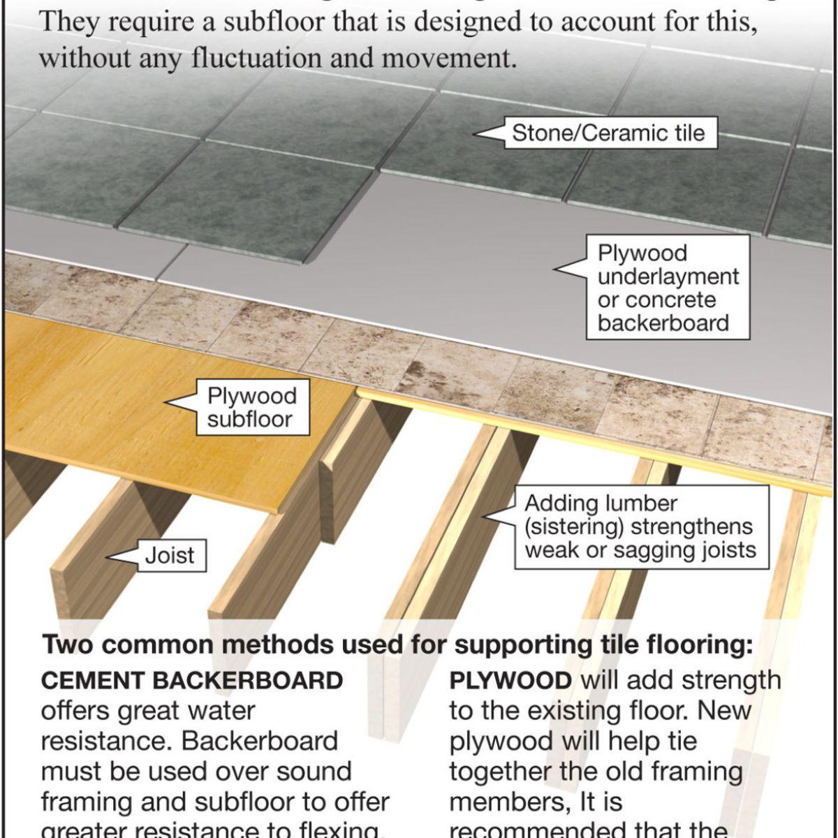 install a ceramic tile floor
