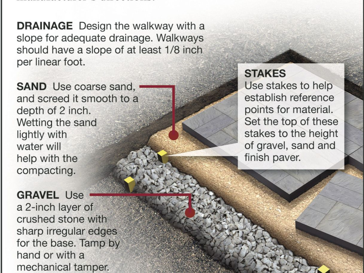 properly level a patio or walkway