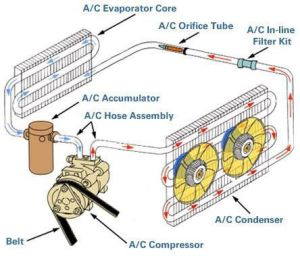 Tech Savvy: How does automotive air conditioning work