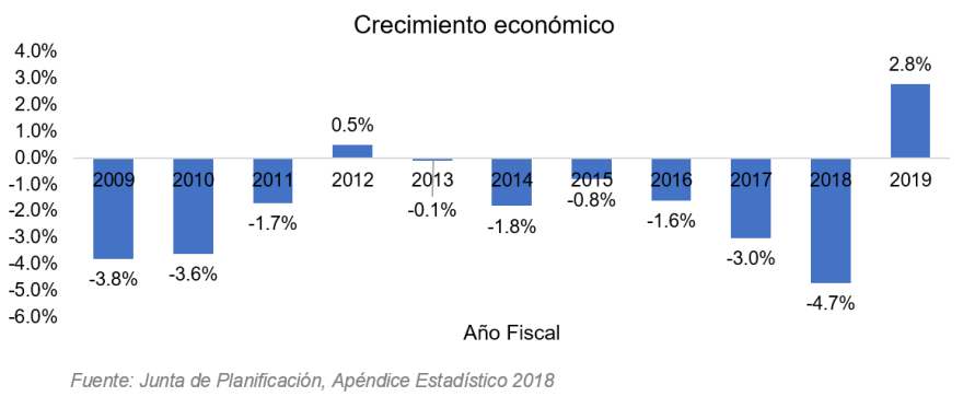tabla inteligencia economica