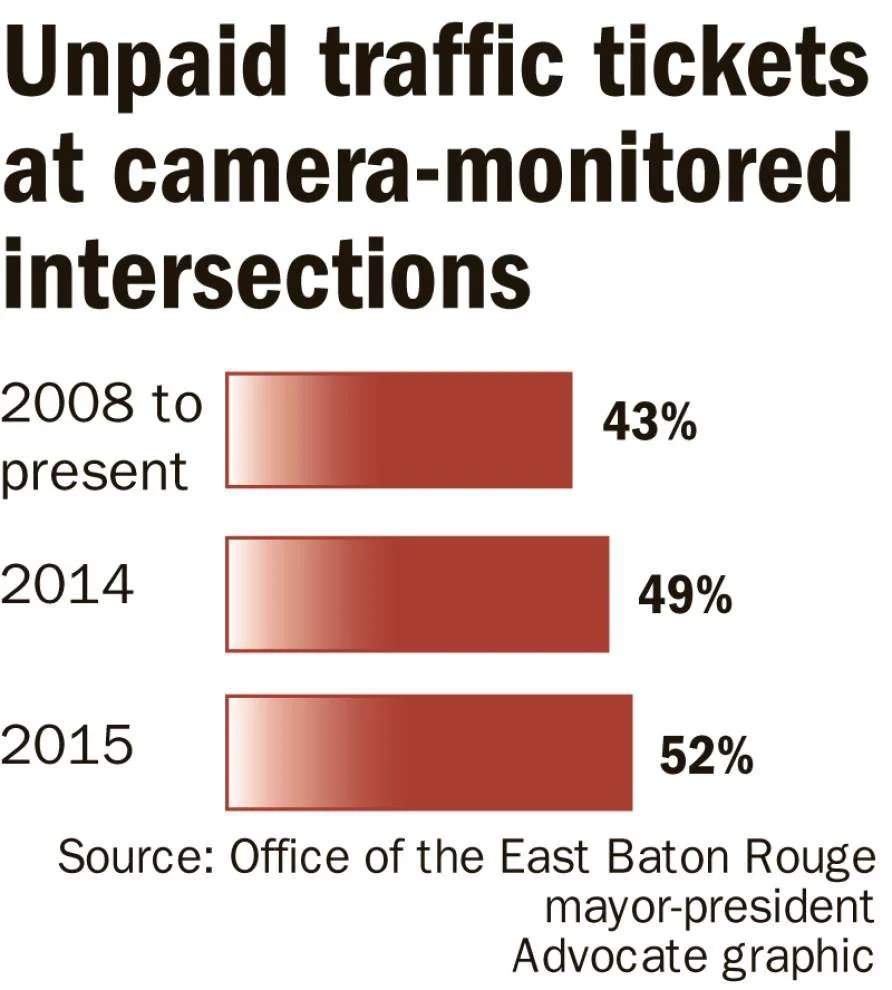 Red Light Ticket Md How Much Does A Red Light Camera Ticket Cost In  Maryland . Red Light Ticket ...