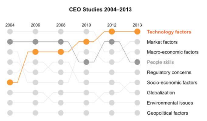 CEO-study2