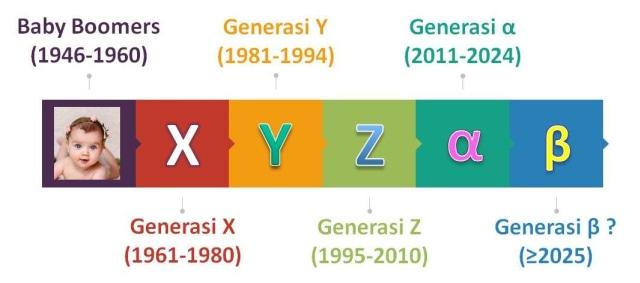 Asal Mula Nama 5 Generasi di Zaman Now - kumparan.com