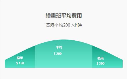 繪畫班價錢2018 $150/小時仲有無? 1