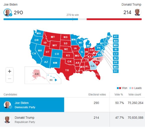 US Election2020 : Trump SET TO LAUNCH LEGAL BATTLE .