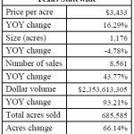 0721land prices