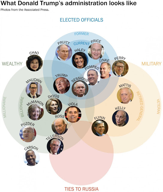 trumps-cabinet-picks-venn-diagram