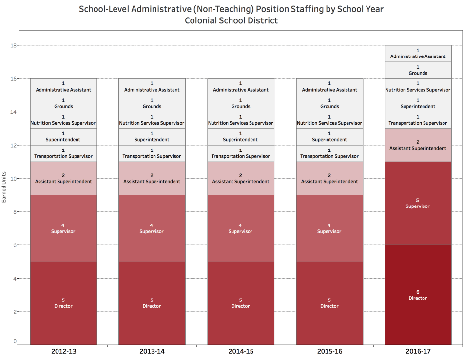 colonial_dist_admin_staffing_by_year
