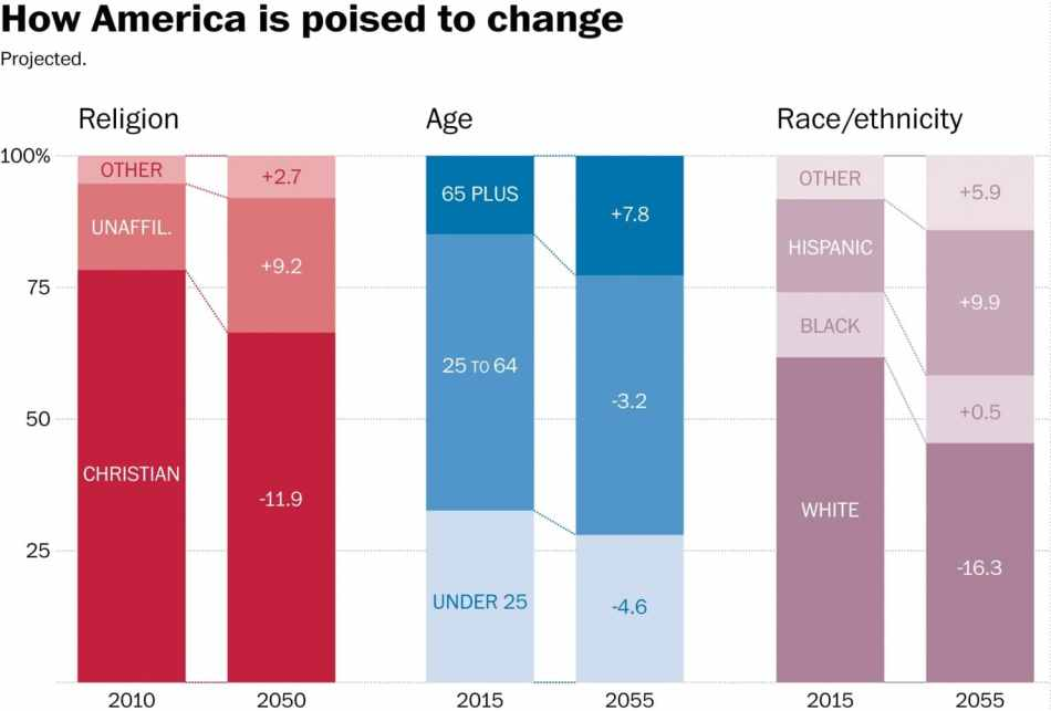 How America is poised to change