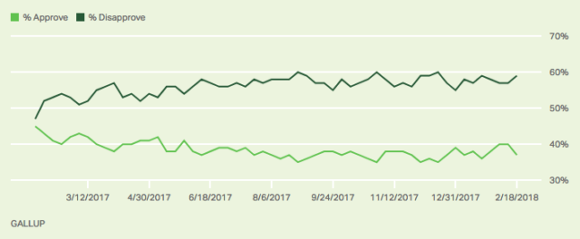 Gallup-approval-2-19-18-e1519075106712.png